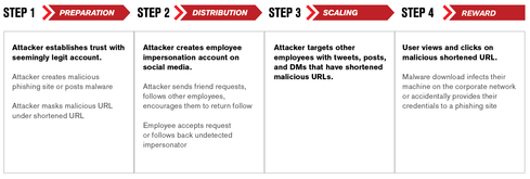 anatomy of a social media attack
